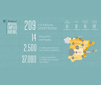 Infografía III Premio Impulso Empleo Juvenil